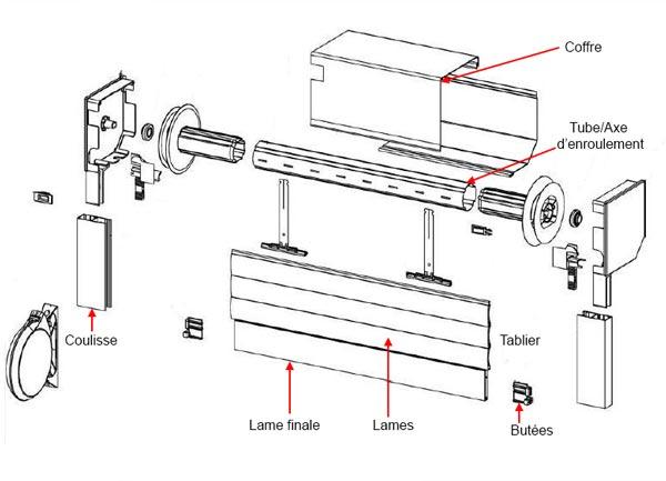 schéma des pièces détachées d'un tablier de volet roulant