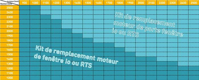 Kit Remplacement Moteur Somfy Oximo Rts 20nm Porte Fenetre